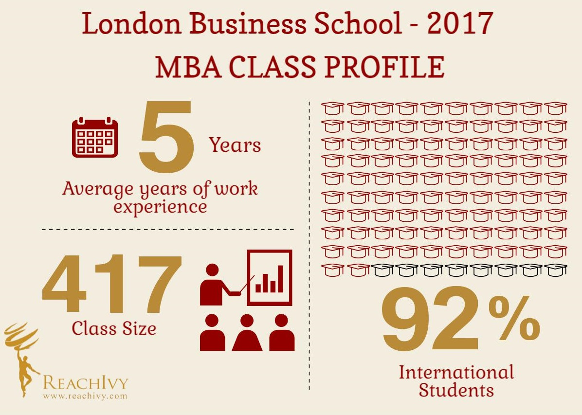 London business school lbs mba class profile 2017 blog reachivy london business school inforgraphic yelopaper Images