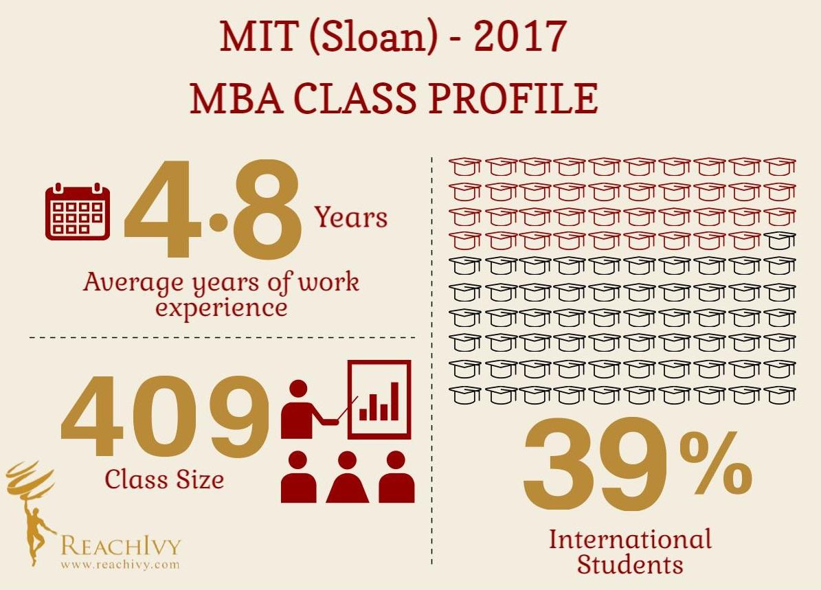 MIT Sloan MBA Class Profile