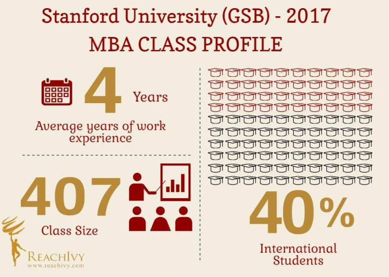 #KnowYourCollege – Stanford University (GSB) – Infographics by ReachIvy