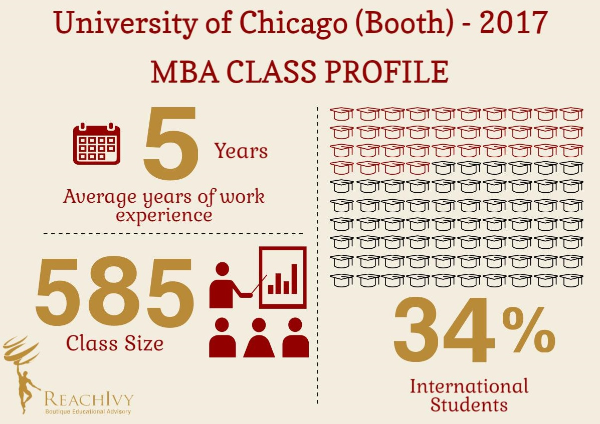 university of chicago booth mba class profile 2017 blog chicago booth blog infographics