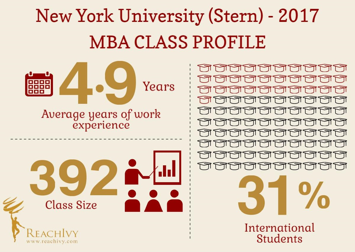 new york university stern mba class profile blog reachivy nyu stern class profile
