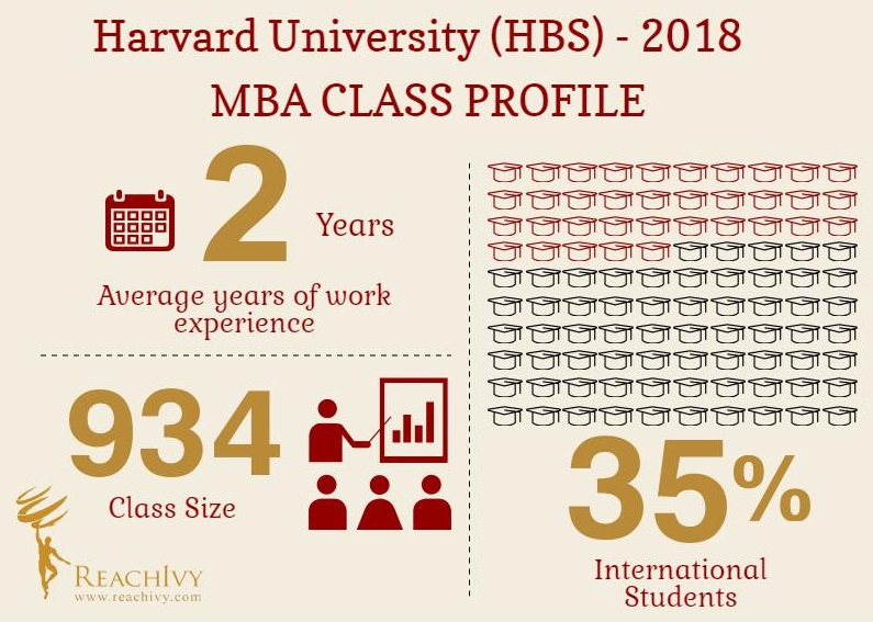 HBS Infographics
