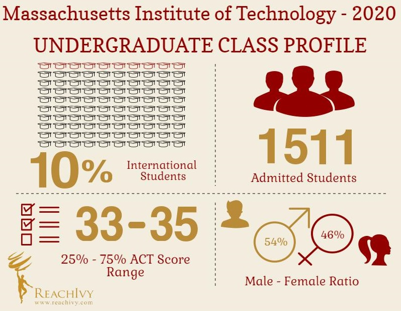 MIT UG Class Profile Infographic