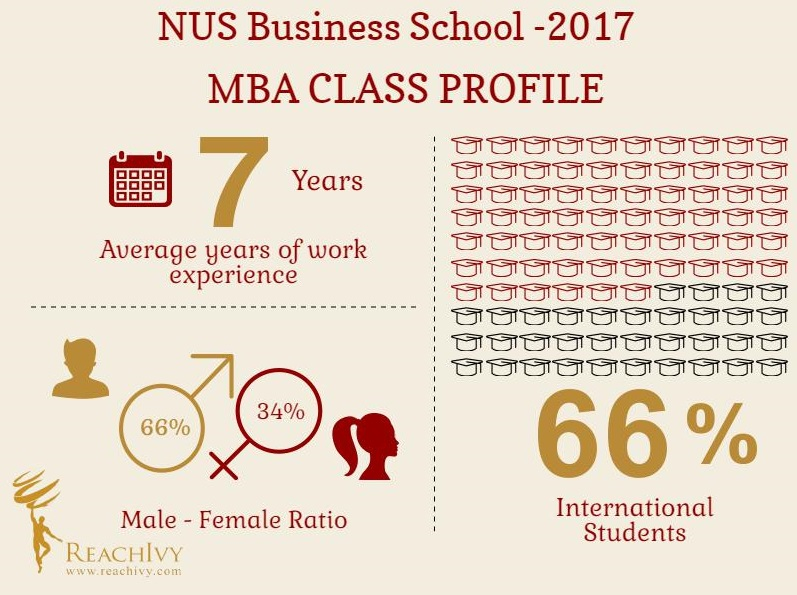 nanyang mba essays tips Mba application essay for nanyang university in singapore explore explore by interests career & money documents about master of business administration.