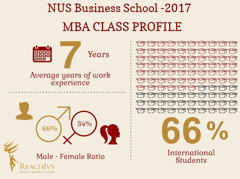 NUS Infographic