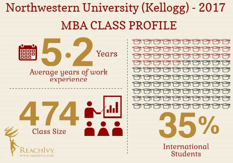 northwestern-university-kellogg infographic blog