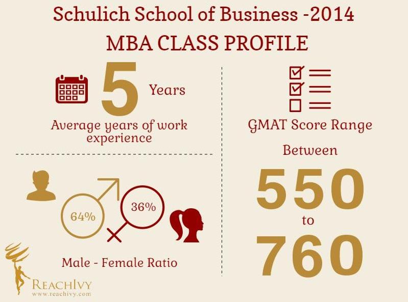 Schulich Class Profile Infographic