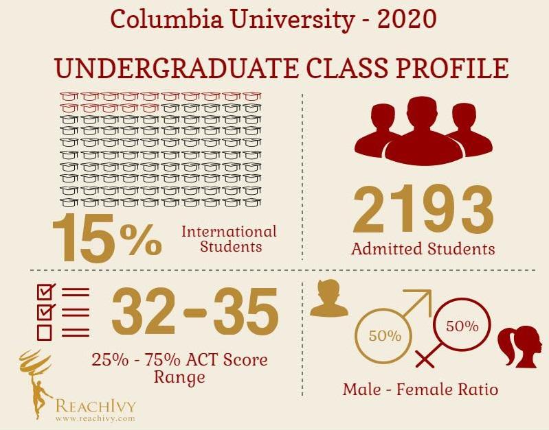 Columbia UG Infographics