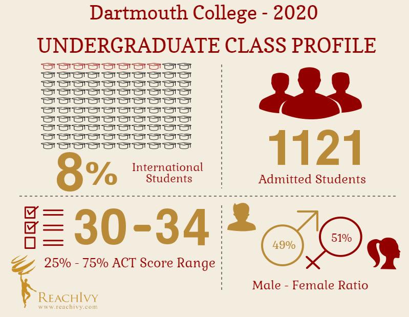 Dartmouth UG Infographic