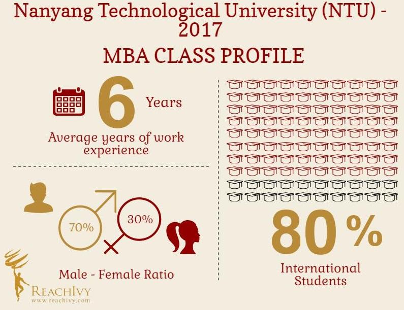 NTU Blog Infographic