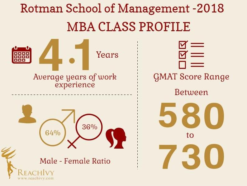 Rotman Class Profile Inforgraphic