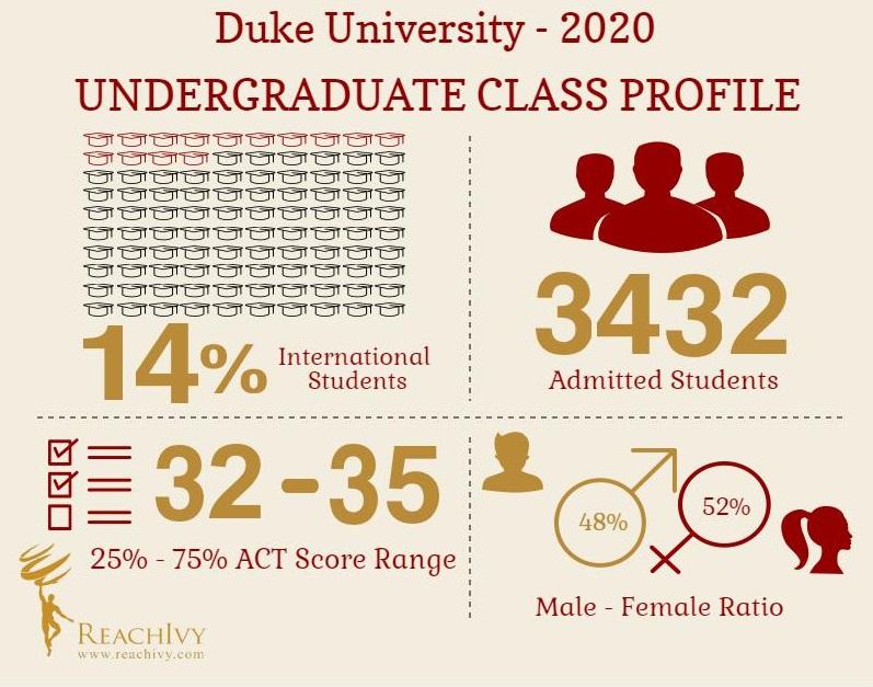 Duke (UG) Infographic