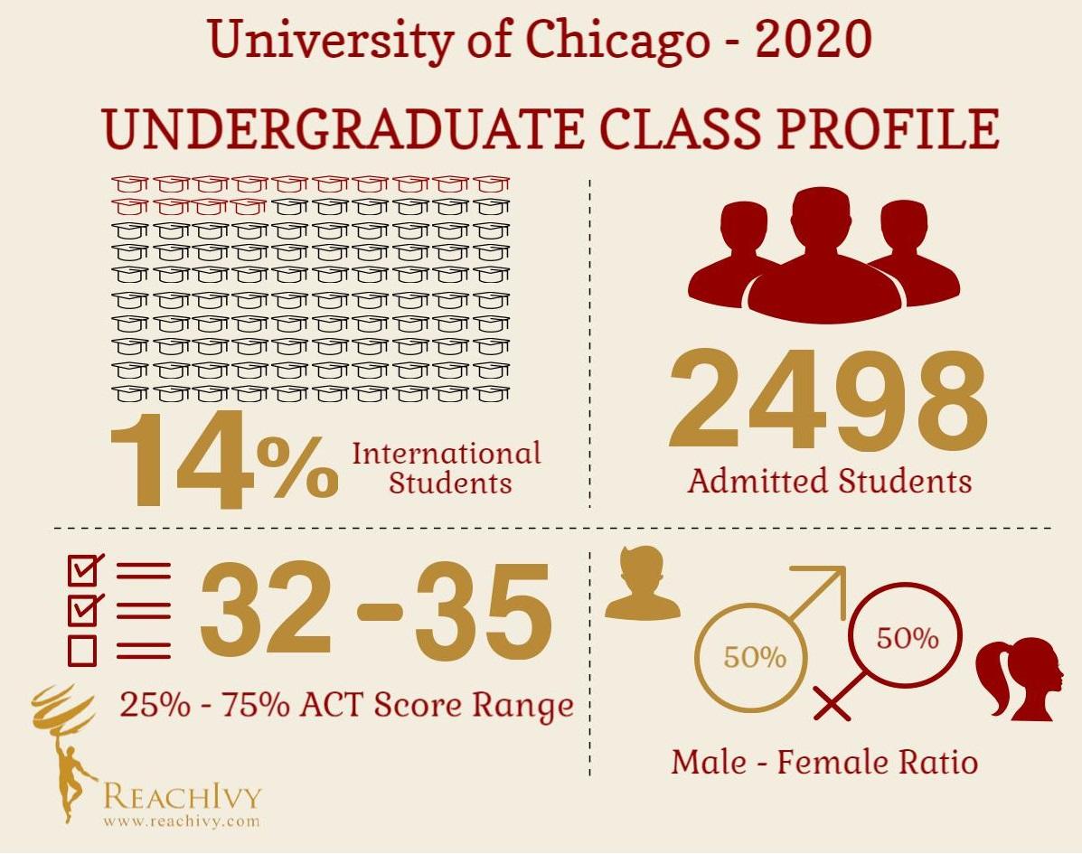 UChicago (UG) Class Profile