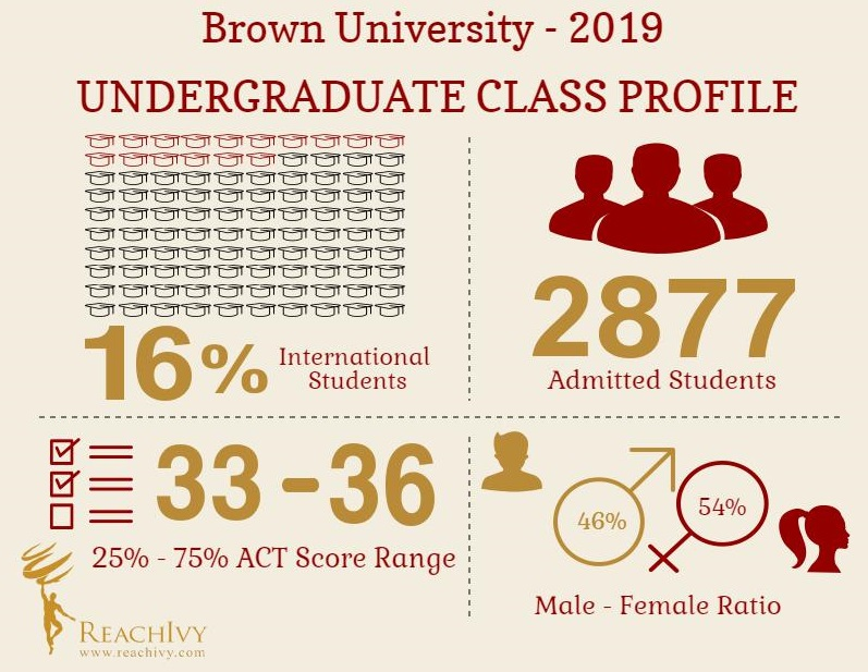 Brown (UG) Infographic
